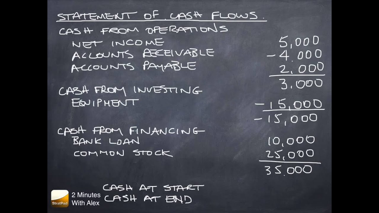statement of cash flows net cash from operations investments and