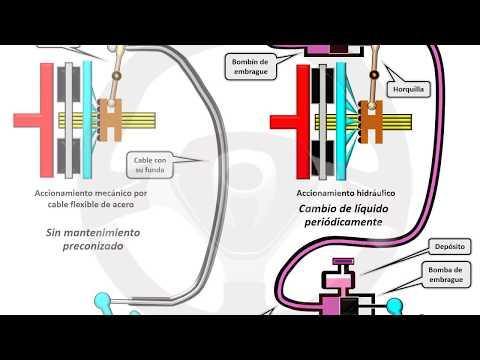 INTRODUCCIÓN A LA TECNOLOGÍA DEL AUTOMÓVIL - Módulo 8 (4/20)