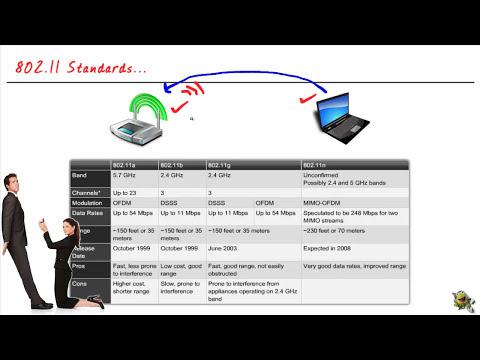 6- 802.11 Standards...WLAN شرح