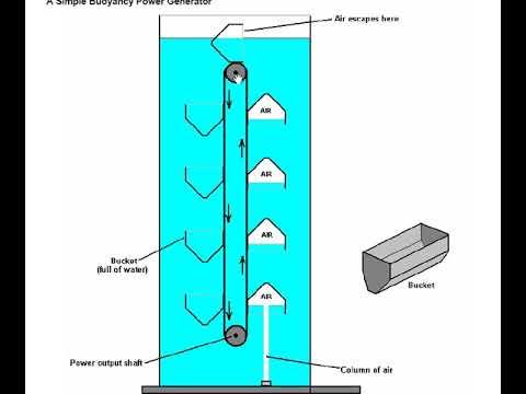 Free energy from Buoyancy
