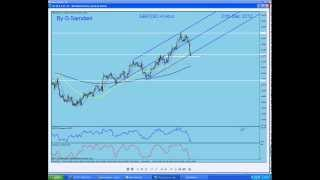 My Forex  Magic Wave. Weekly Recap. My analysis , Trades and Live Webinars By G. Samdani