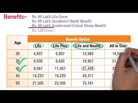 सबसे अच्छा और सस्ता टर्म इन्सुरेंस     ICICI Prudential I Protect Plan Term Plan    Term Insurance