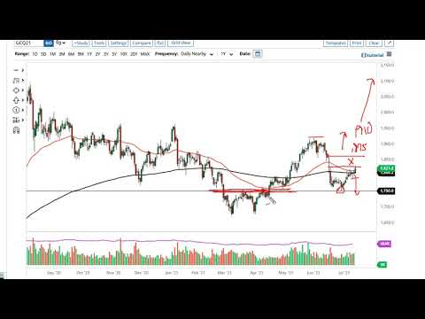 Gold Technical Analysis for July 15, 2021 by FXEmpire