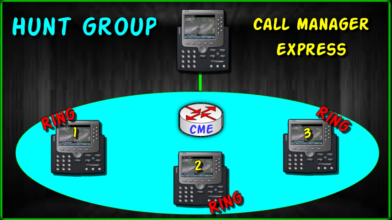 Configuracion Hunt Group (Ephone-Hunt) Call Manager GNS3