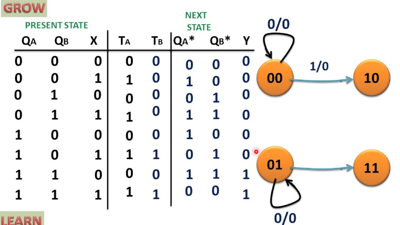 small resolution of state diagram of sequential circuit using t flip flop