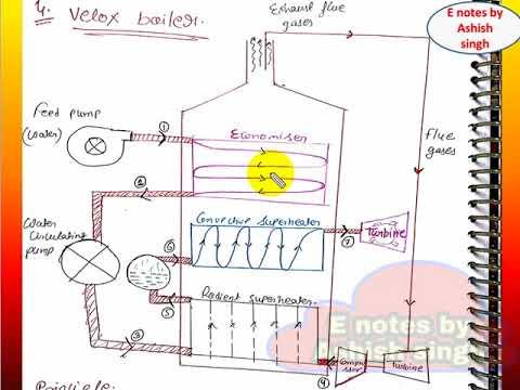 Velox boiler (high pressure boiler) ||part-7||unit-1||TEGD - YouTube