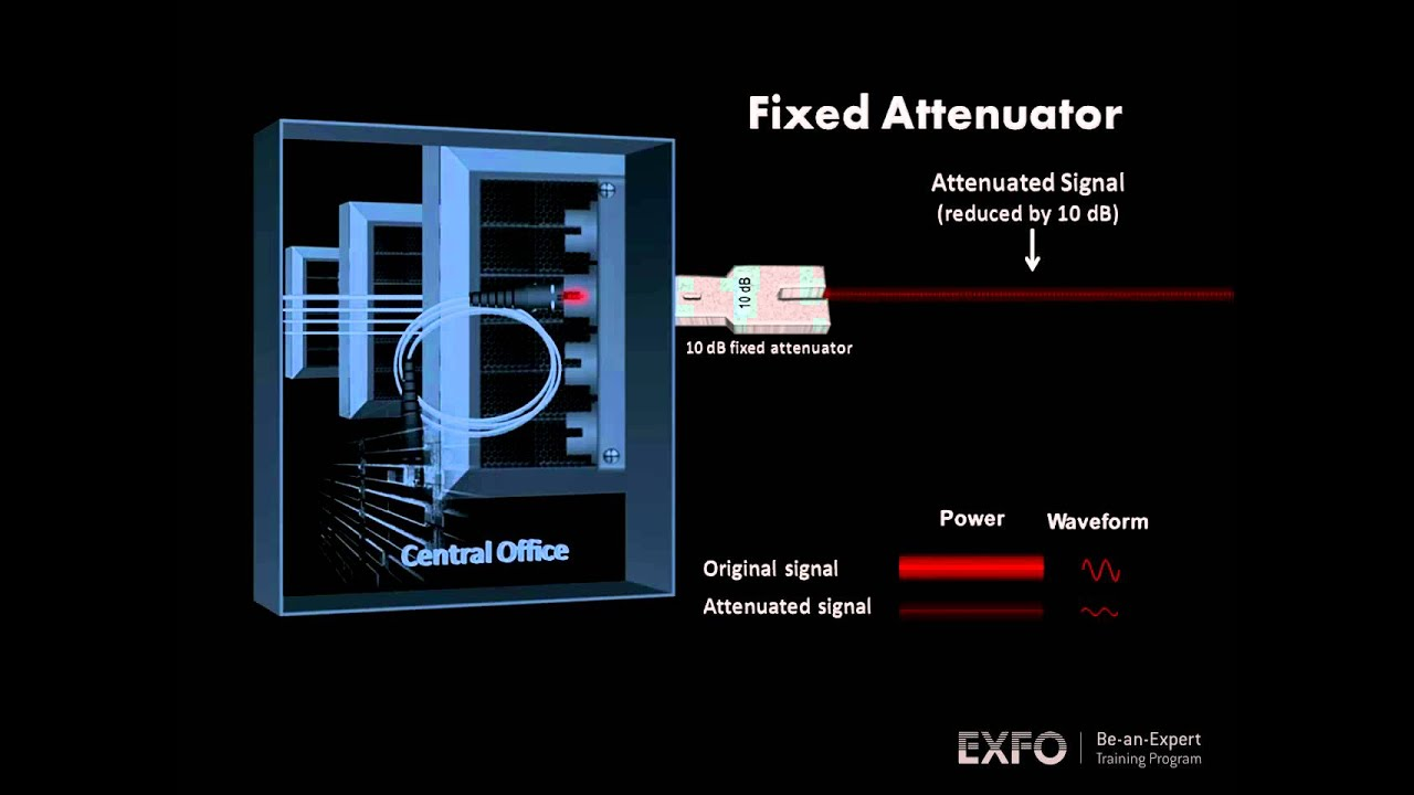 Optical Attenuator Exfo Animated Glossary Of Fiber Optics Youtube Diagram Optic Technology And Its Role In The
