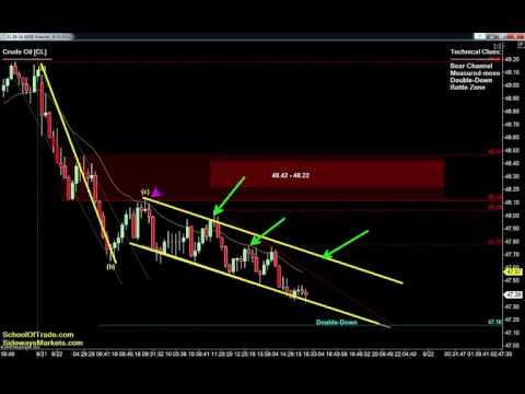 8 Trades for Tuesday | Crude Oil, Gold, E-mini & Euro Futures 08/22/16