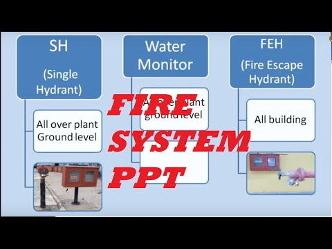 PPT OF FIRE PROTECTION SYSTEM !! POWER POINT PRESENTATION OF FIRE PROTECTION AND DETECTION SYSTEM !!