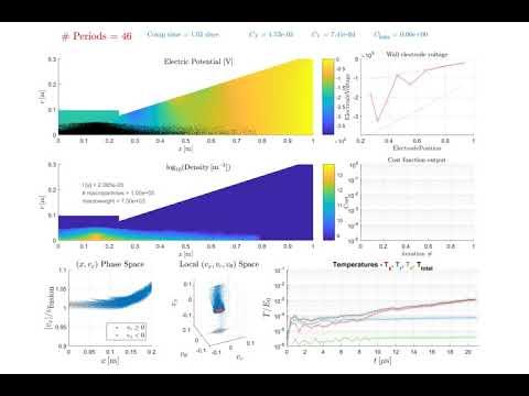 IEC 100 Period Thermalization
