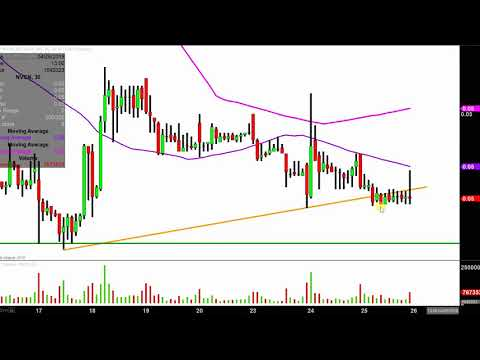 Neovasc Inc. - NVCN Stock Chart Technical Analysis for 04-25-18