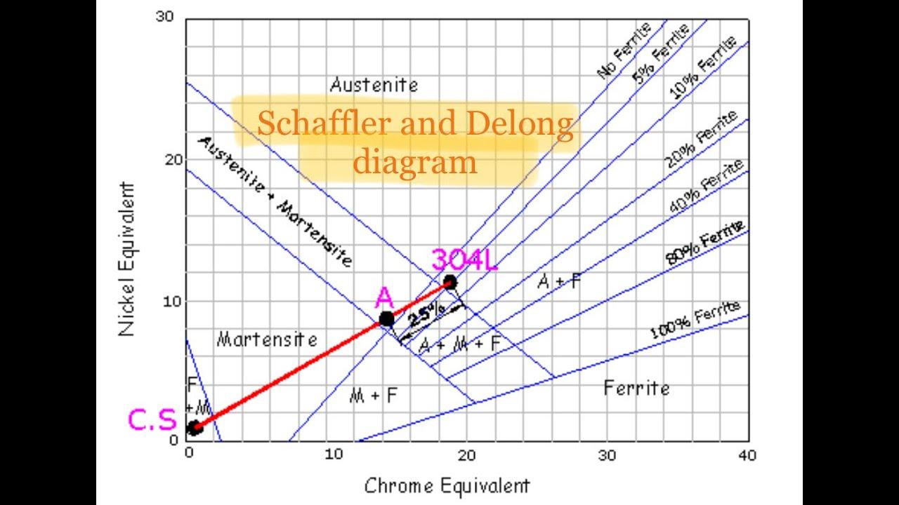 Explanation Of Schaffler And Delong Diagram