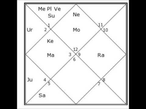 Rabindranath Tagores Vedic Birth Chart Youtube