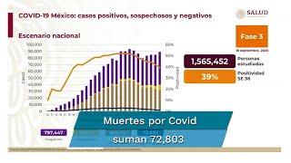 Reporte Covid en México del viernes 18 de septiembre. Confirman 797 mil 447 casos negativos; 79 mil 51 casos sospechosos; 72 mil 803 decesos por coronavirus, además de 688 mil 954 casos positivos acumulados