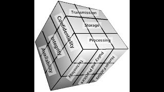 Information Systems Security: A Comprehensive Model