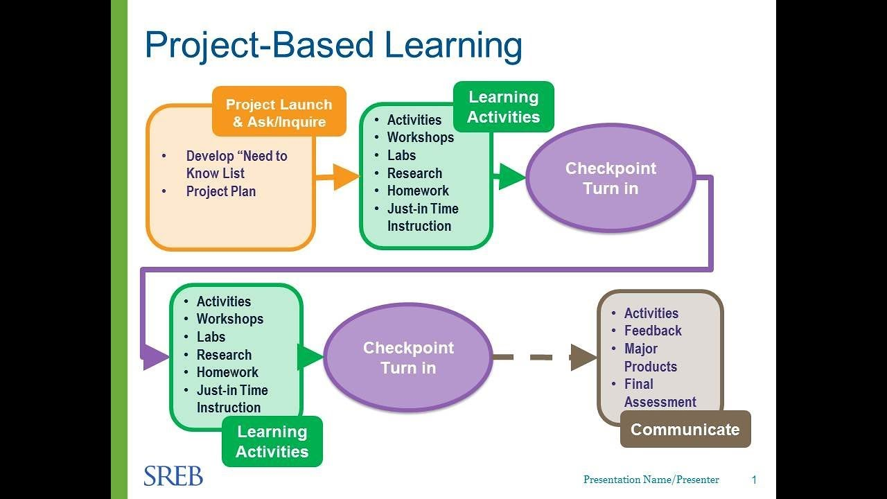 Classroom Design Project Based Learning ~ Session authentic project based learning pbl in cte