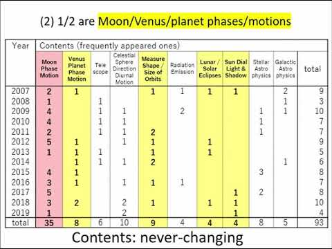 Astronomy education research papers in Japan: the never-changing and the ever-changing - A. Tomita