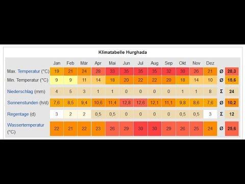 Hurghada Wetter - Temperaturen, Klima Und Jahreswetter