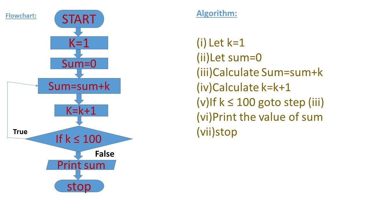Write an algorithm and draw flowchart to find the sum of also rh youtube