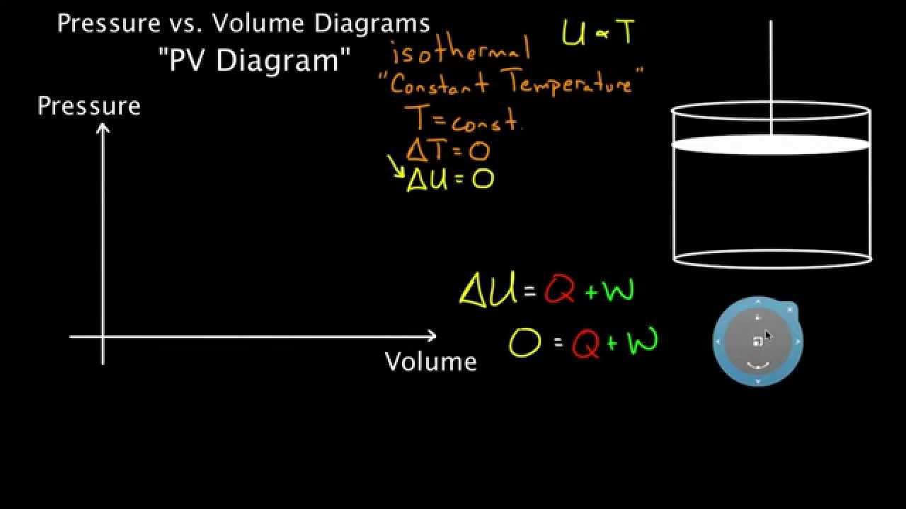 pv diagrams part 2 isothermal isometric adiabatic processes  [ 1280 x 720 Pixel ]