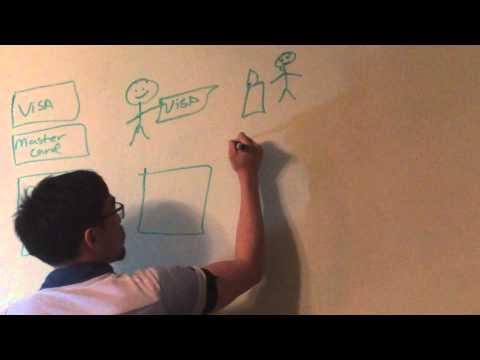 How Do Credit Cards Work Credit Card Basics