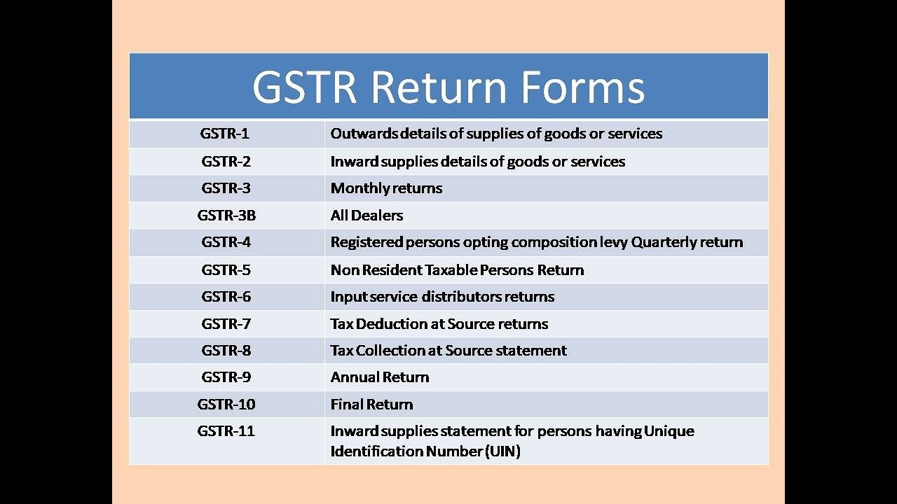 GSTR Return Form GSTR-1, 2, 3, 4, 5, 6, 7, 8, 9, 10, 11 (Part-1)