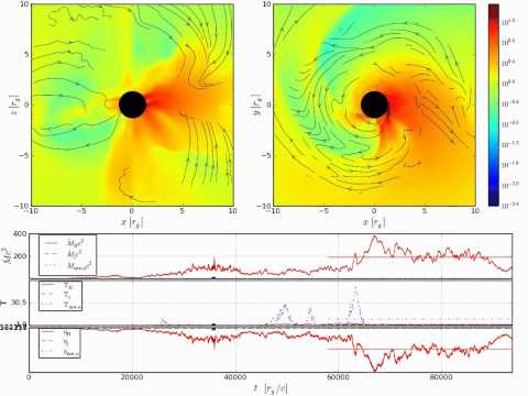 Magnetorotational Instability (MRI) Dominated Accretion Flow (Inner Scales, Thick Disk, a/M=0.9375)