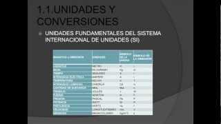 FISICA UNIDAD I MEDICION Y CONVERSION DE UNIDADES
