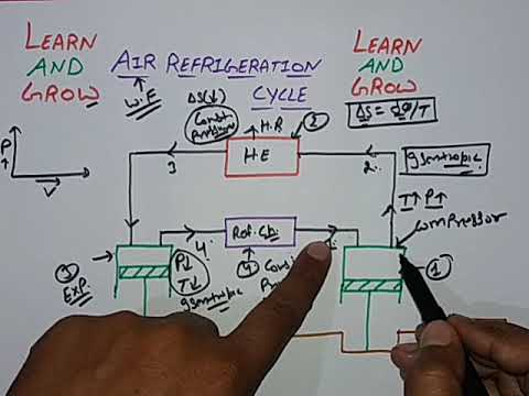 Air Refrigeration Cycle(हिन्दी)