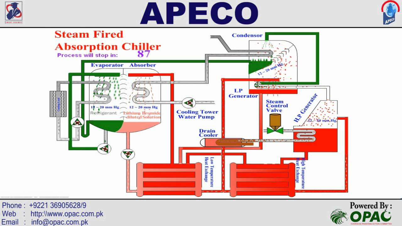 Steam Fired Absorption Chiller Kuwait Hvac Ksa Uae