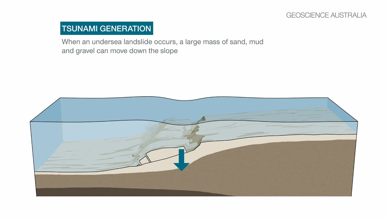 Tsunami caused by landslide - YouTube
