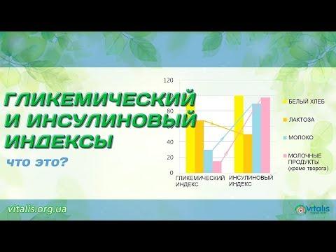 Инсулиновый Индекс, Гликемический Индекс, Хлебные Единицы