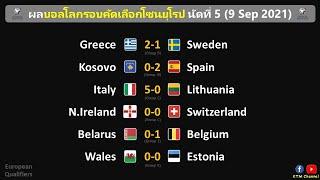 ผลบอลโลกโซนยุโรป นัด5-6 : อังกฤษเจ๊าโปแลนด์ อิตาลี,เยอรมันใส่ไม่ยั้ง เบลเยี่ยมเฉือนๆ(9/9/21)