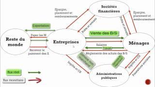 [cours] Le circuit économique en darija