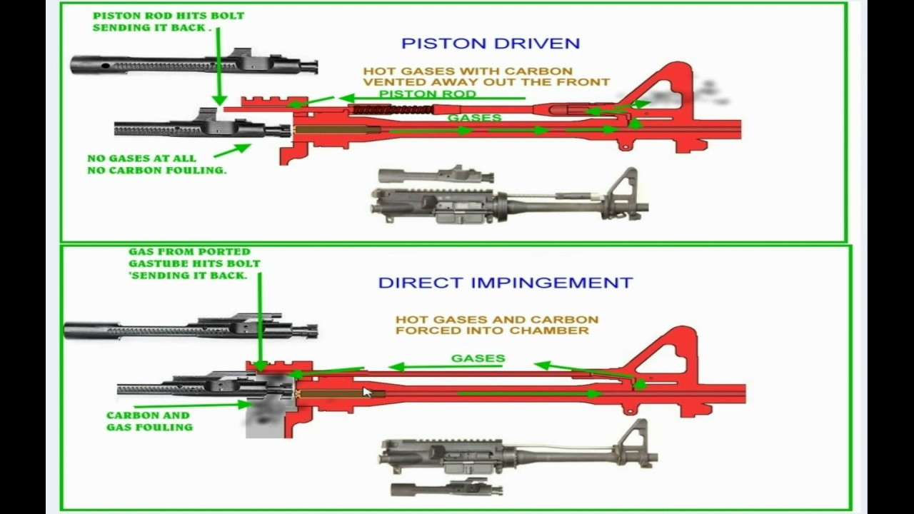 Ar 15 Gas Piston Or Direct Impingement Driven Which