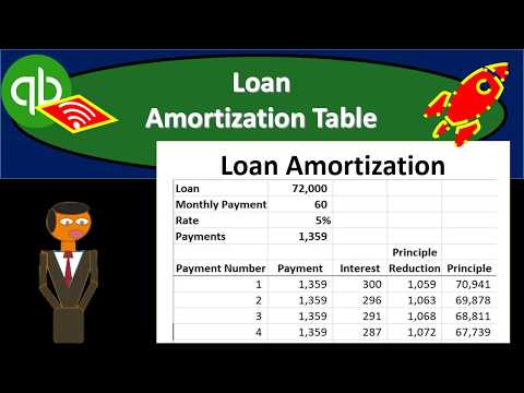 Loan Amortization Table 8.03 QuickBooks 2020