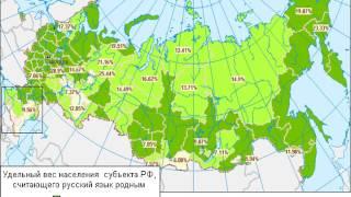Функции русского языка в современном мире