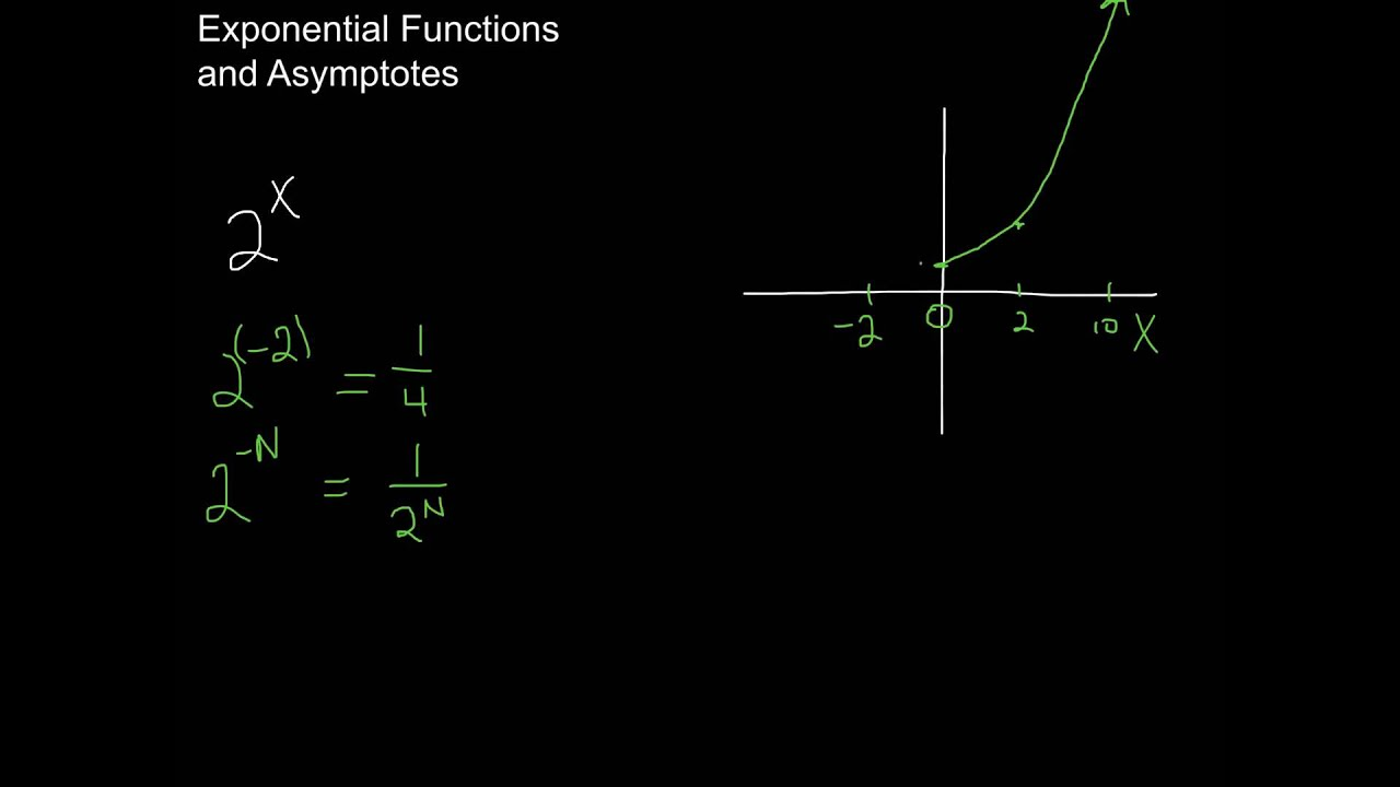 how to find the asymptote of exponential functions