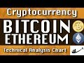 BITCOIN : ETHEREUM Update CryptoCurrency Technical Analysis Chart