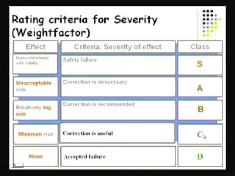 Failure Modes & Effects Analysis (FMEA) - YouTube