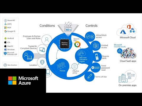 What is conditional access? | Azure Active Directory thumbnail