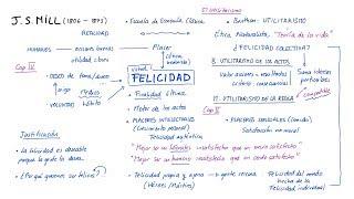 Ética de MILL: El UTILITARISMO (Español)