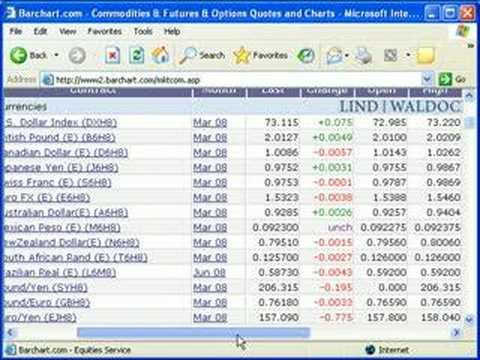Free forex futures charts