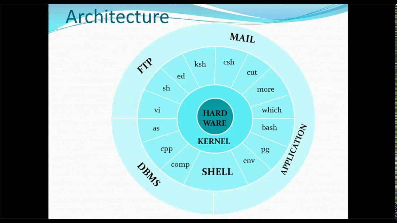 01  Introduction To Unix