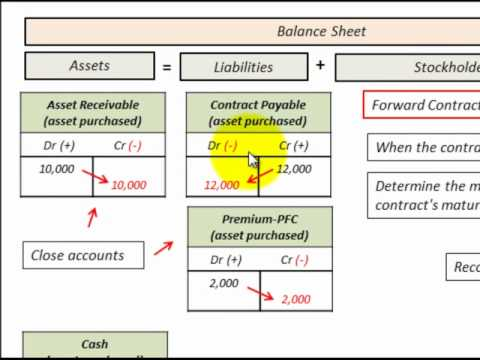 Option contract accounting