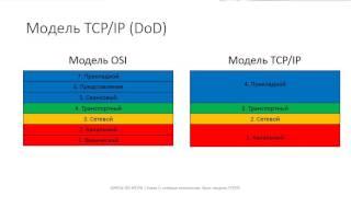 Глава 1. 10 Модель TCP/IP