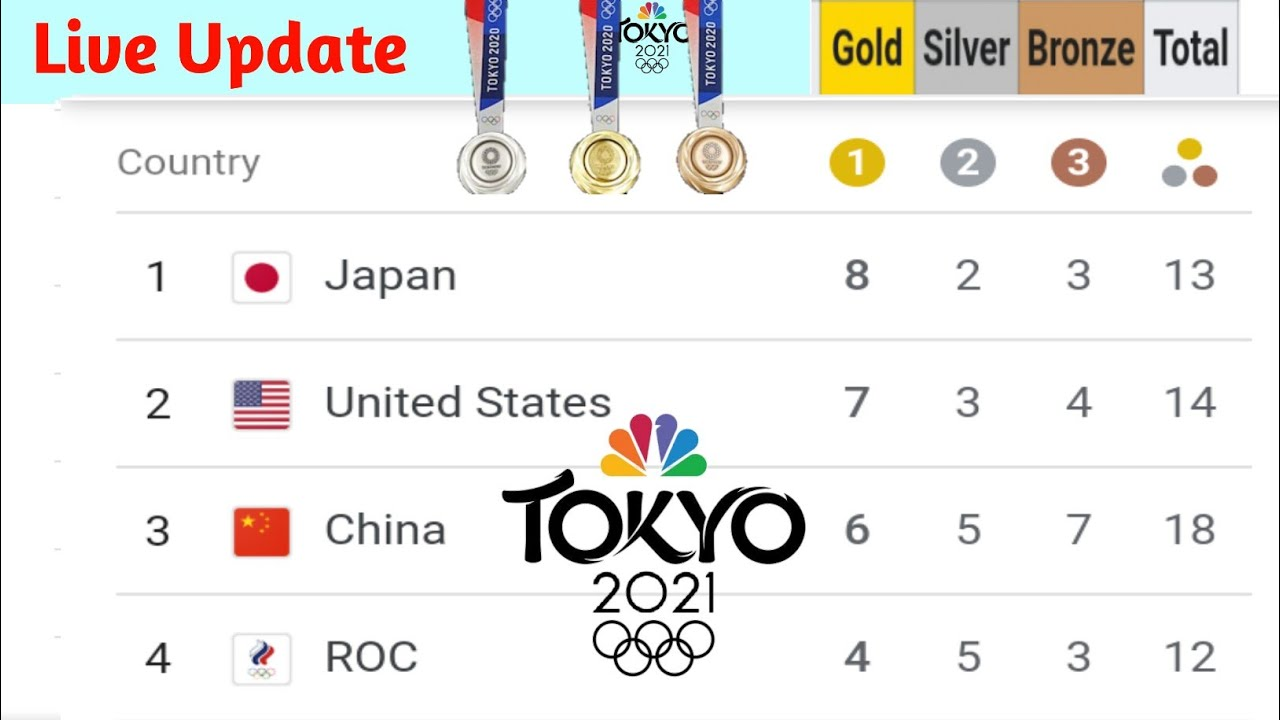 How many gold medals does USA have? Complete list of 2021 ...