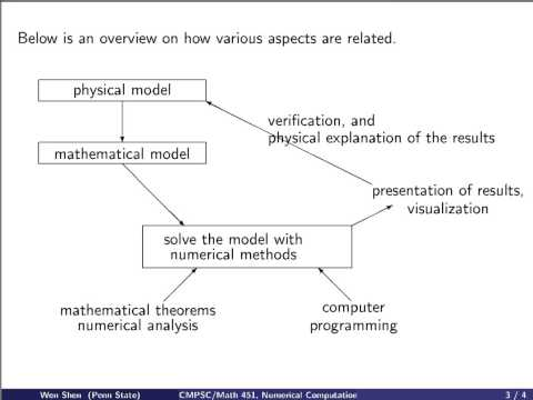 ch1 1: Introduction to Numerical Computation.  Wen Shen