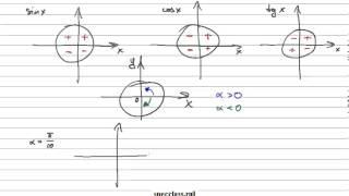Найти знак тригонометрической функции (bezbotvy)