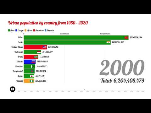 Top 10 World Population By Largest Countries
